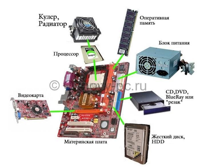 Какие комплектующие нужны для сборки компьютера