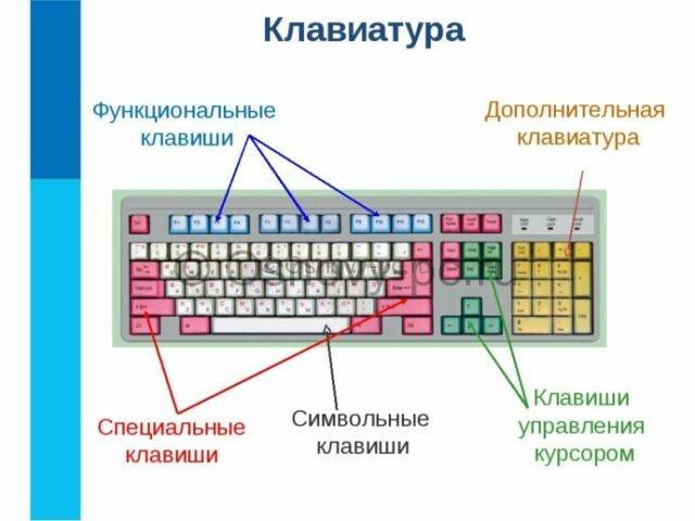 схема клавиш на клавиатуре