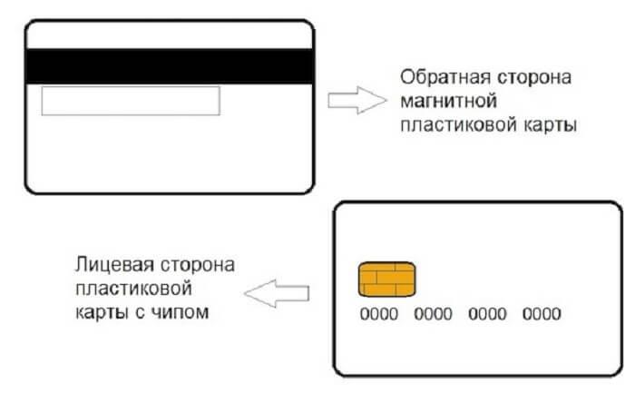 Определение дебетовой карты